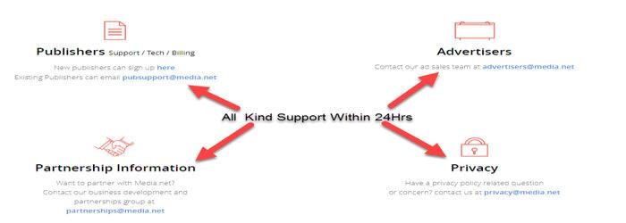 Media net support