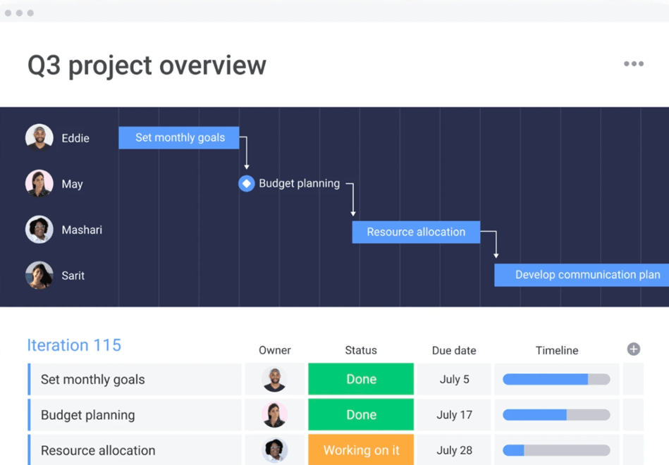 Project Review Management Dashboard in monday.com