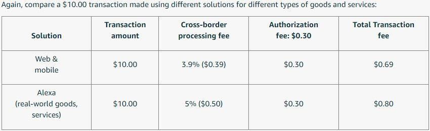 Amazon Pay Cross-border processing fee