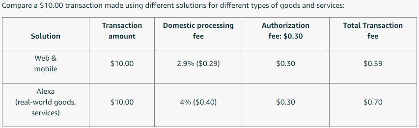 Amazon Pay Transaction fees Screenshot
