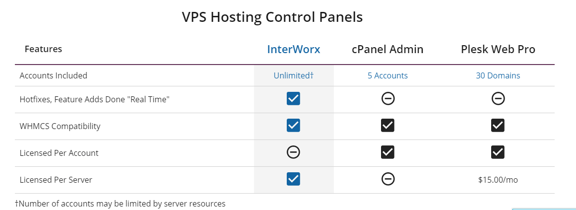 liquid web VPS Hosting Control Panels