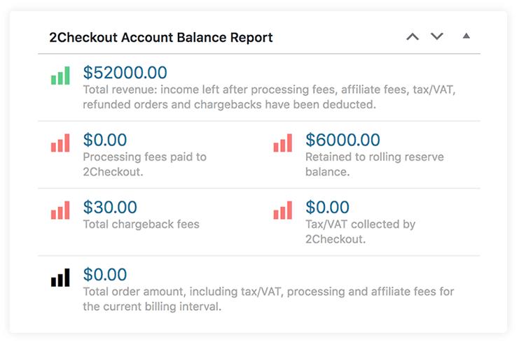 2Checkout Account balance Report