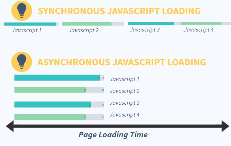 Asynchronous JavaScript loading