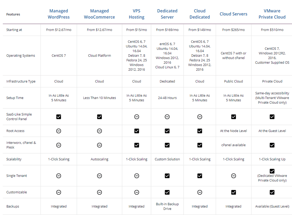 Comparison of liquid web hosting plans and pricing