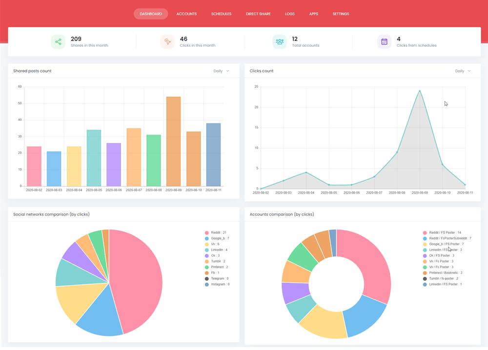 FS Poster - WordPress Auto Poster & Scheduler share analytics