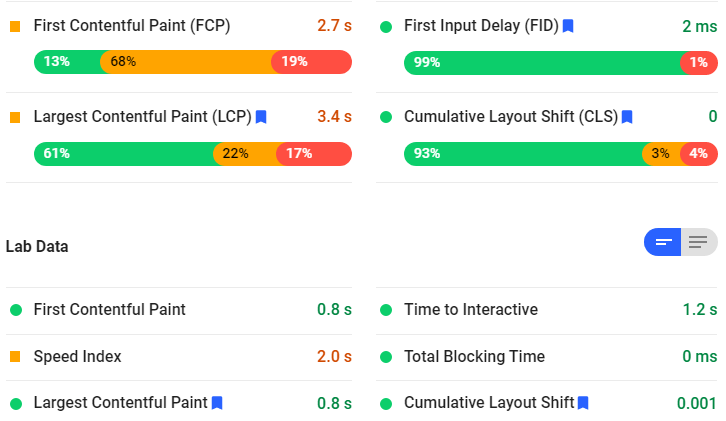 First Contentful Paint (FCP) First Input Delay (FID) Largest Contentful Paint (LCP) Cumulative Layout Shift (CLS) of google pagespeed insights