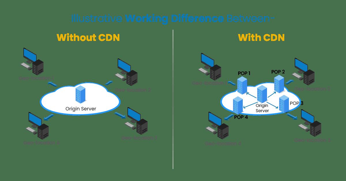 Impact of CDN on site speed