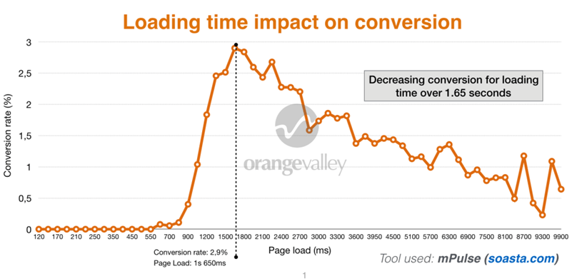 Loading time impact on conversion