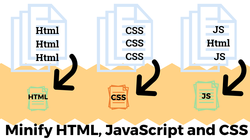 Minify HTML, JavaScript and CSS to boost site speed