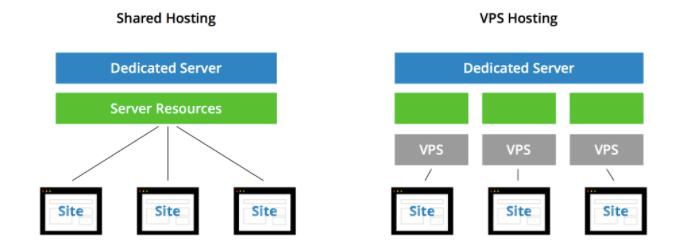 Shared hosting and VPS hosting