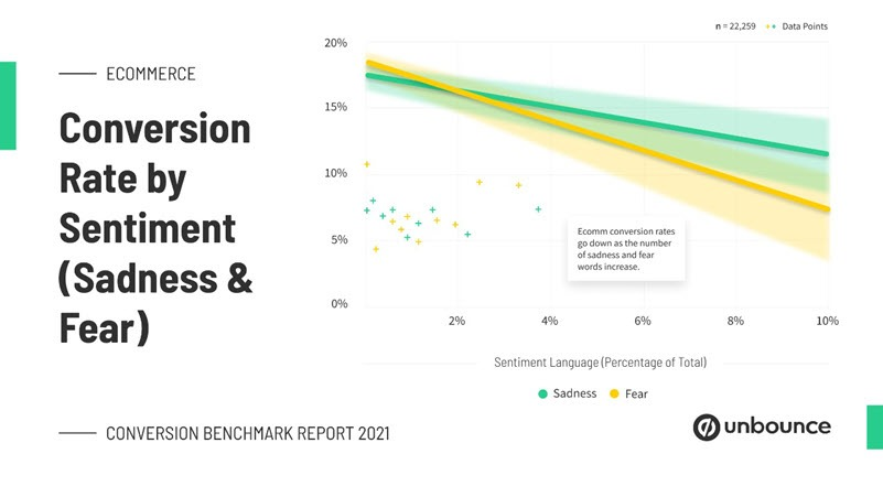 Unbounce Conversion rate by sentiment Conversion benchmark report 2021
