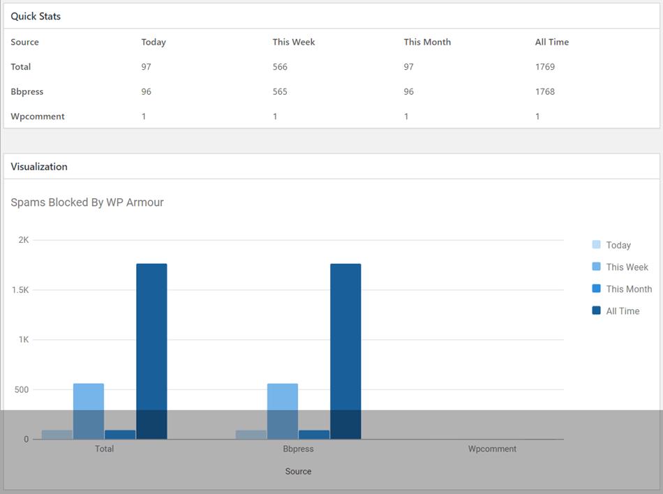 WP Armour Honeypot Anti Spam Statistics
