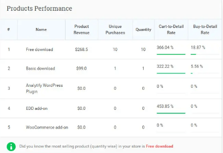 analytify product performance analysis