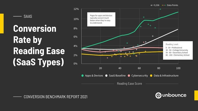 conversion rate by reading ease Saas types