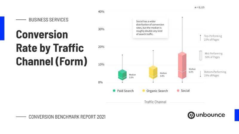 unbounce business services conversion rate by traffic channel