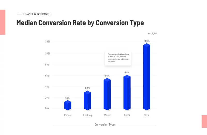 unbounce median conversion rate by conversion type