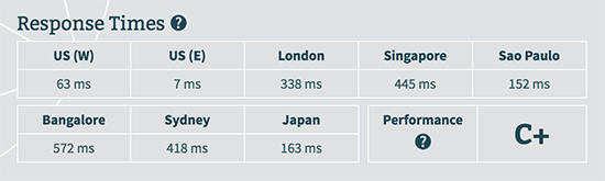 liquid web server response time by bitcatcha