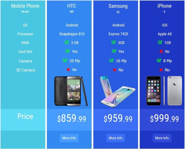 pricing table by supsystic WordPress plugin comparision table