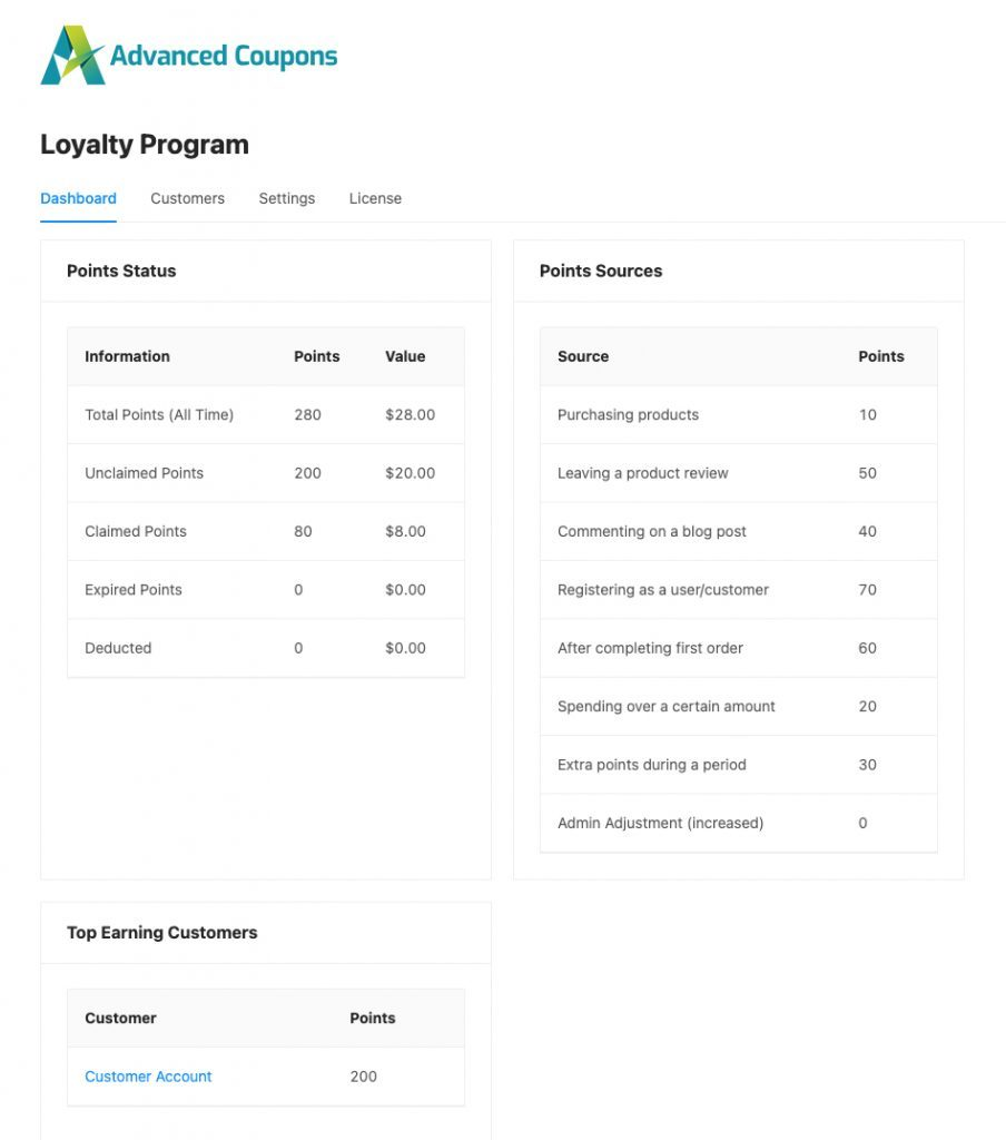 Advanced Coupon loyalty program dashboard point status and point sources