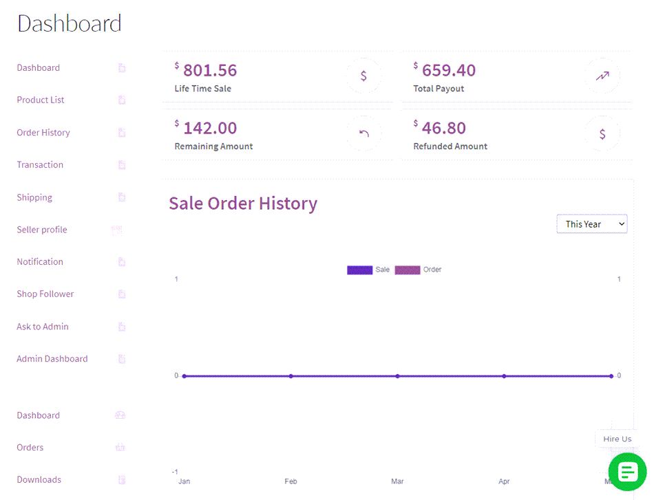 multi vendor marketplace for woocommerce admin end commission management Dashboard