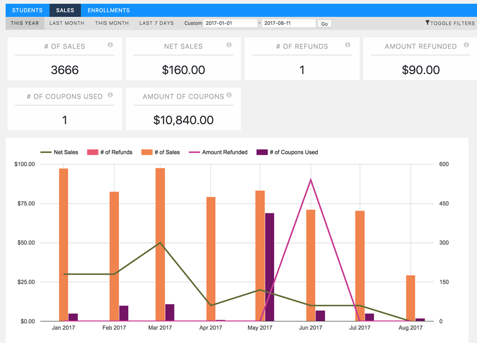 LifterLMMS Sales Reporting
