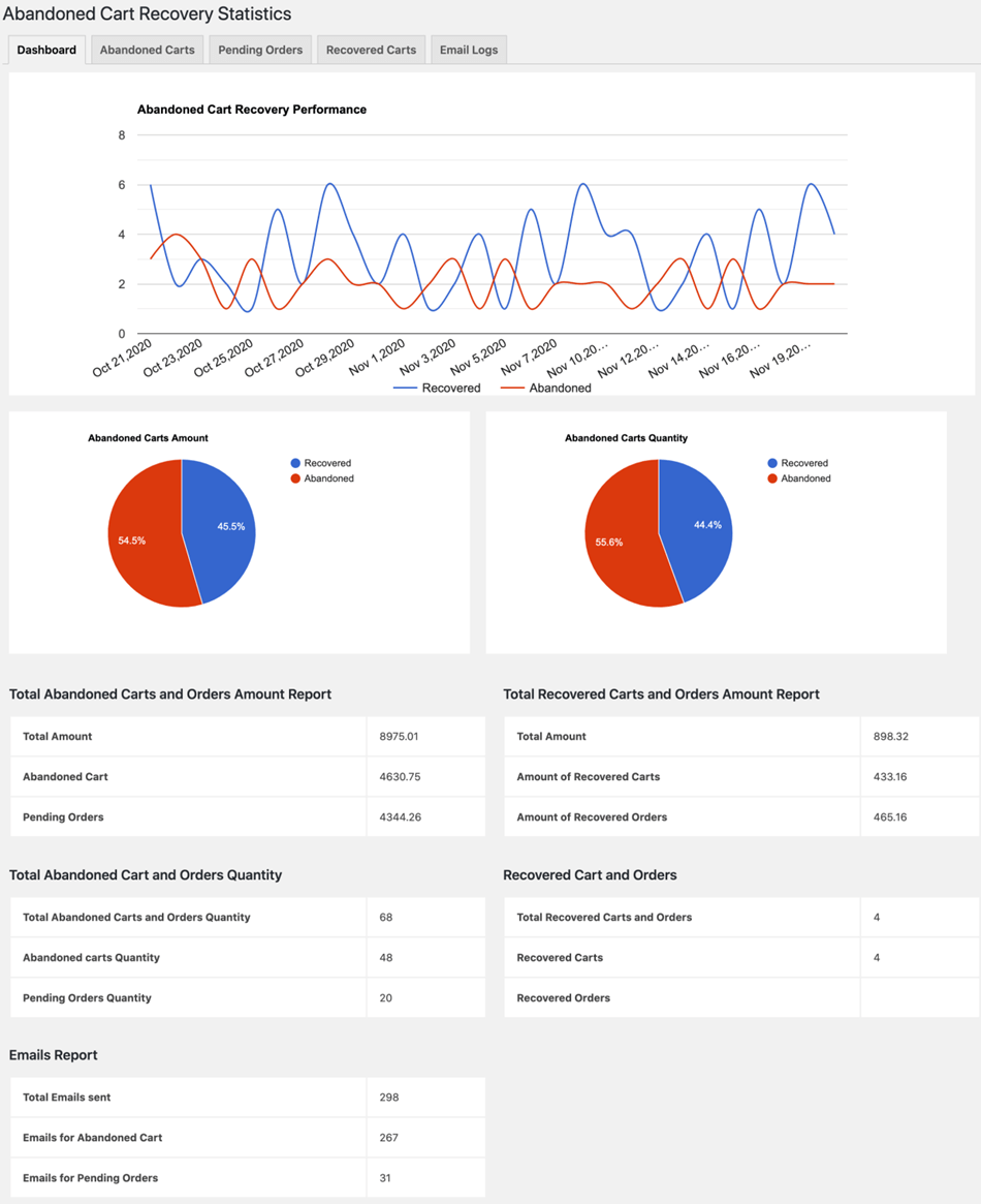 Woocommerce Abandoned cart Recovery Statistics dashboard