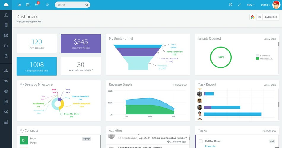 Agile CRM Dashboard Overview