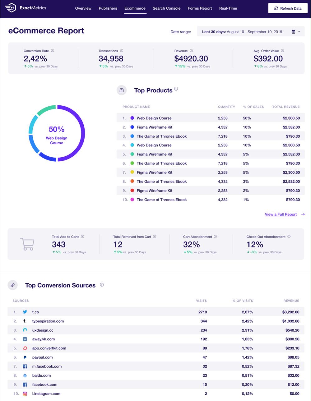 ExactMetrics Google Analytics Dashboard For WP eCommerce Report