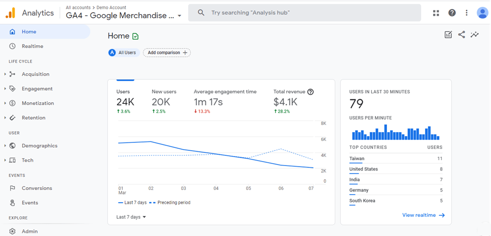 Google Analytics Woocommerce Store Dashboard