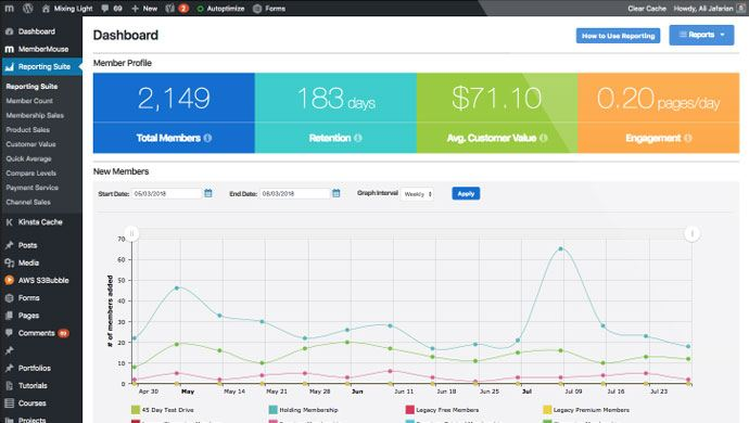 MemberMouse Reporting Suite Dashboard Overview