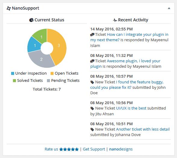 NanoSupport Dashboard Widget Overview