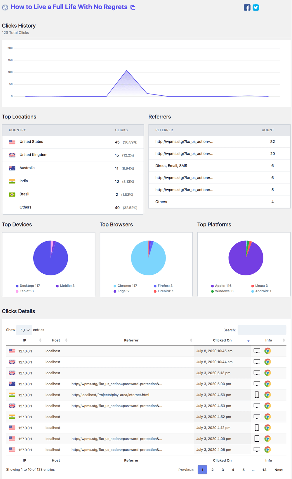URL Shortify Click History Link analysis Dashboard